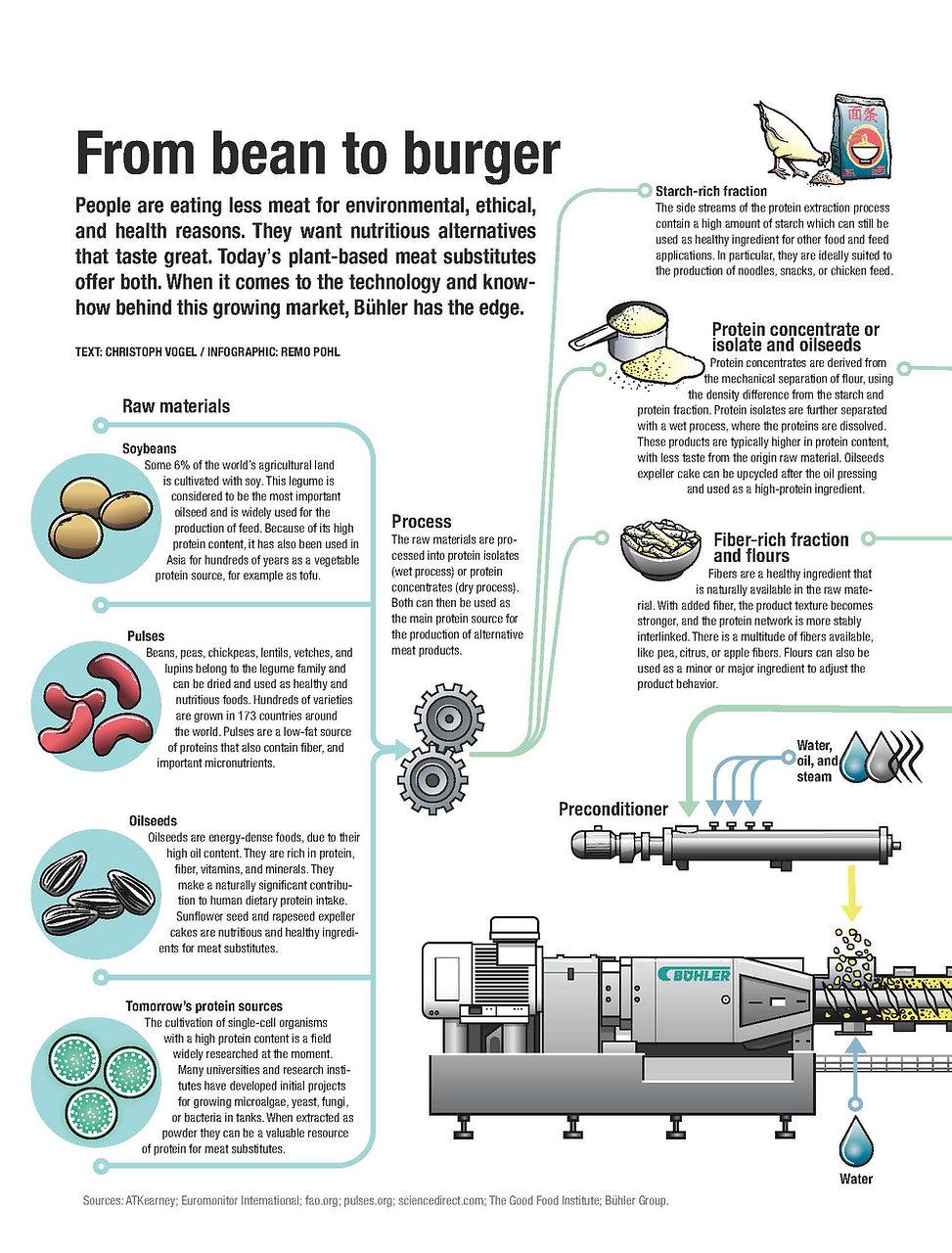 Infografik Buehler Group 2