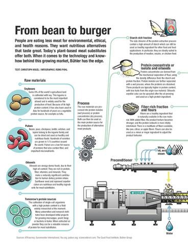 Infografik Buehler Bean to Burger