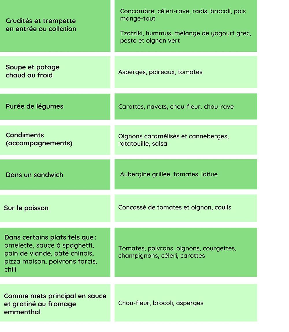 Tableau proposant des façon d'intégrer les légumes à son alimentation (crudités et trempette, soupes, purées, sandwich, sur le poisson, dans des plats, gratinés, etc.)