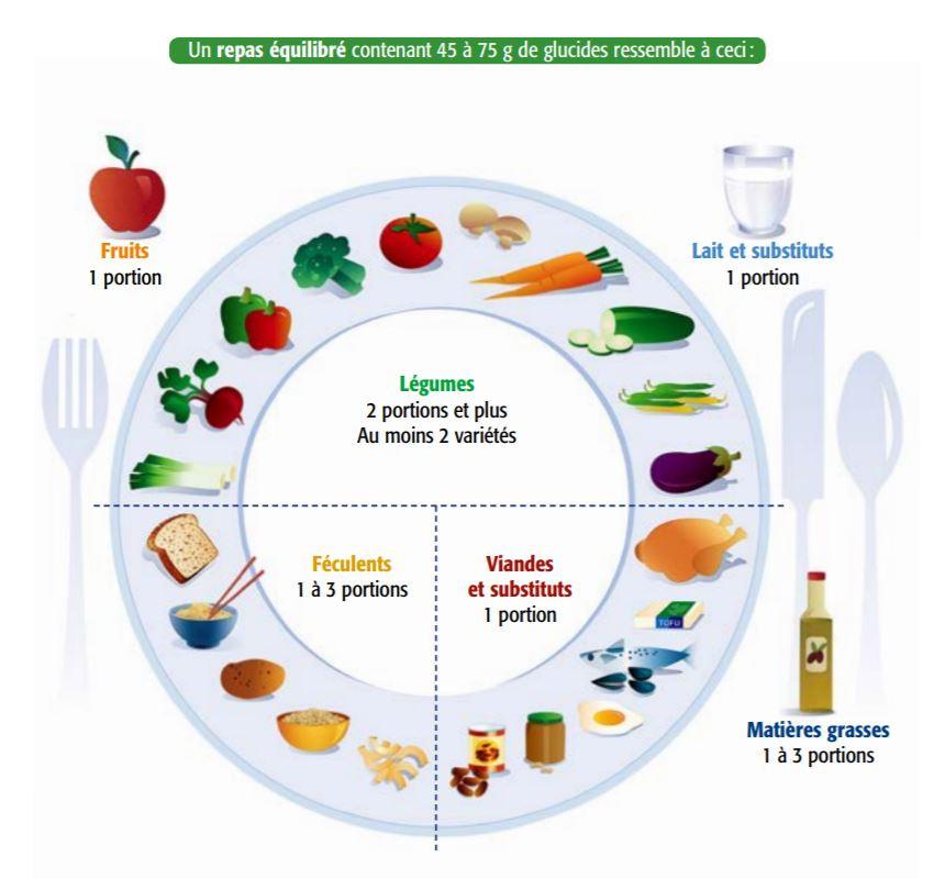 Le modèle de l'assiette équilibrée contenant 45 èa 75 grammes de glucides. La moitié contient des légumes, un quart contient des féculents et un autre quart, les viandes et substituts. En périphérie de l'assiette se trouvent une portion de fruit, une portion de lait et substituts, ainsi que d'une à trois portions de matières grasses.