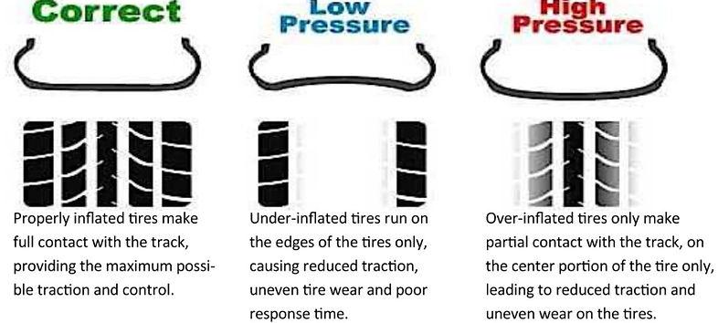tire pressures.JPG