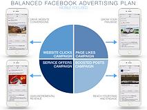 Automotive Facebook Advertising