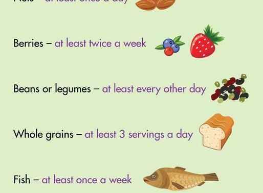 MIND Diet Food List!