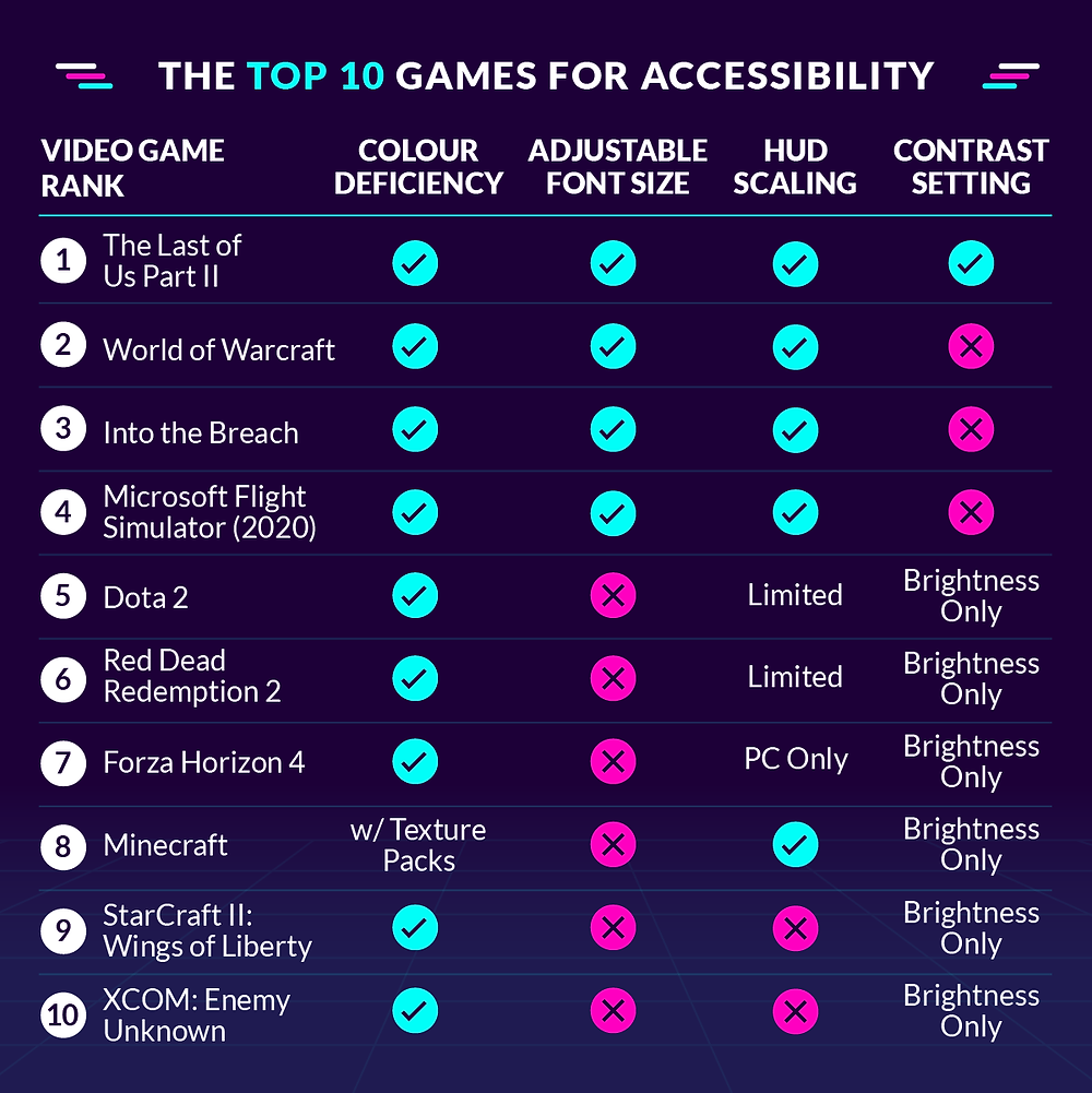 A Chart: The Top 10 Games for Accessibility. There's five categories: Video Game Rank, Color Deficiency, Adjustable Font Size, HUD Scaling, Contrast Setting. The Video Game Ranks go 1 through 10. 1) The Last of Us Part II Y Y Y Y; 2) World of Warcraft Y Y Y N; 3) Into the Breach Y Y Y N; 4) Microsoft Flight Simulator (2020) Y Y Y N; 5) Dota 2 Y N Limited HUD Scaling Brightness Only; 6) Red Dead Redemption 2 Y N Limited HUD Scaling Brightness Only; 7) Forza Horizon 4 Y N PC Only HUD Scaling Brightness Only; 8) Minecraft Color Deficiency with Texture Packs N Y Brightness Only; 9) Starcraft II: Wings of Liberty Y N N Brightness Only; 10) XCOM: Enemy Unknown Y N N Brightness Only