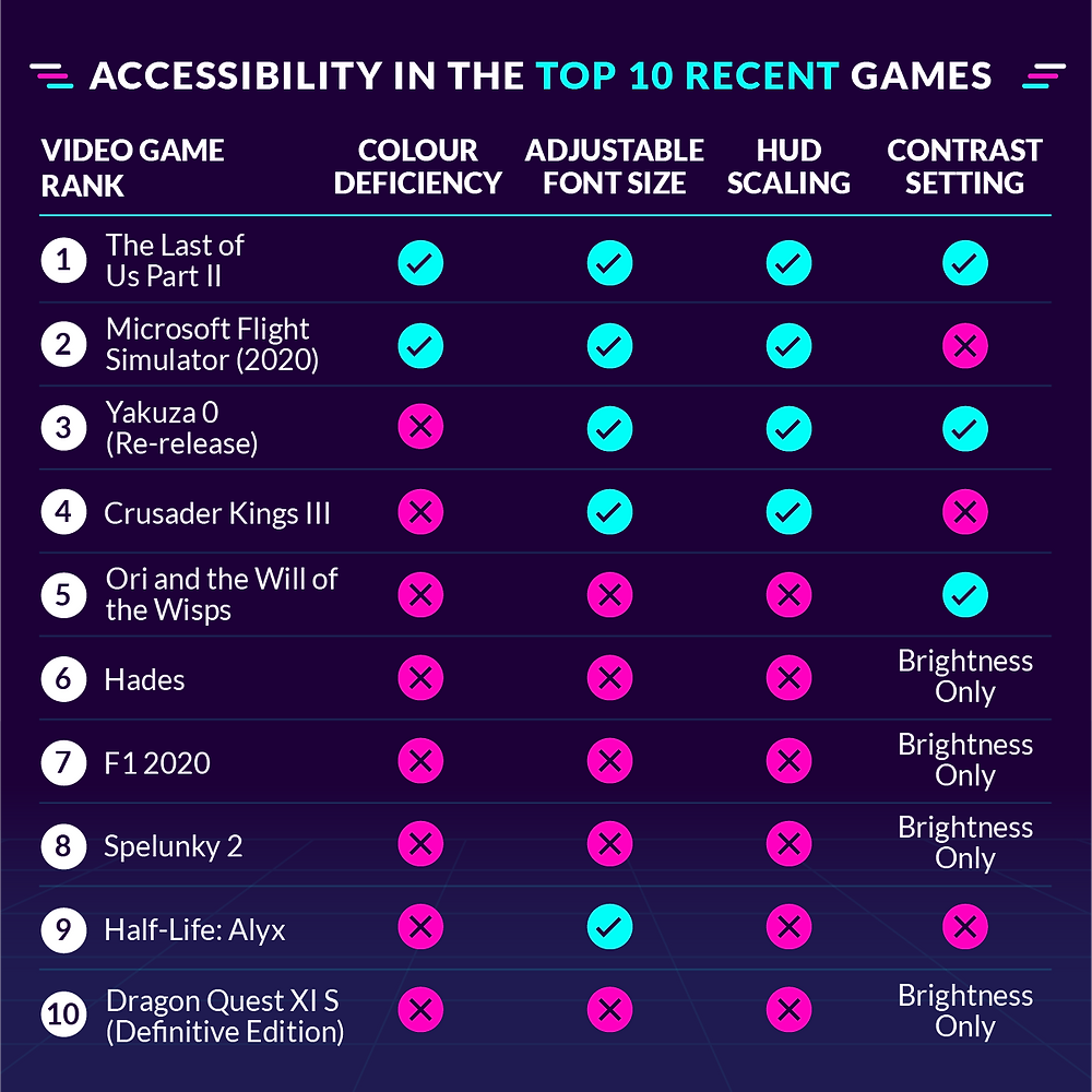 A Chart: Accessibility in the Top 10 Recent Games. There's five categories: Video Game Rank, Color Deficiency, Adjustable Font Size, HUD Scaling, Contrast Setting. The Video Game Ranks go 1 through 10. 1) The Last of Us Part II Y Y Y Y; 2) Microsoft Flight Simulator (2020) Y Y Y N; 3) Yakuza 0 (Re-release) N Y Y Y; 4) Crusader Kings III N Y Y N; 5) Ori and the Will of the Wisps N N N Y; 6) Hades N N N Brightness Only; 7) F1 2020 N N N Brightness Only; 8) Spelunky 2 N N N Brightness Only; 9) Half-Life Alyx N Y N N; 10) Dragon Quest XI S (Definitive Edition) N N N Brightness Only