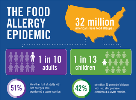 Uplifts Donated to Food Allergy Community: Studies Show 32 Million Americans Affected