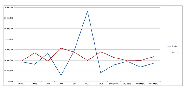 Ex Graph plan de Treso.png
