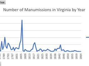 Manumissions in Virginia, 1751-1864
