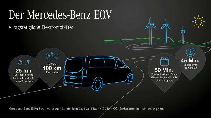 Alltagstaugliche Elektromobilität