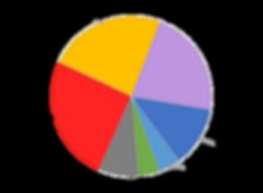 captures per gear 2014 total tons.png