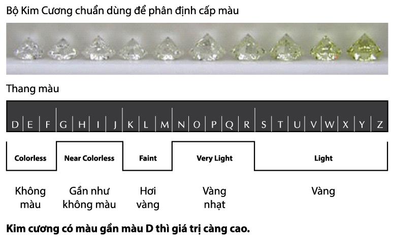Bảng phân cấp màu kim cương