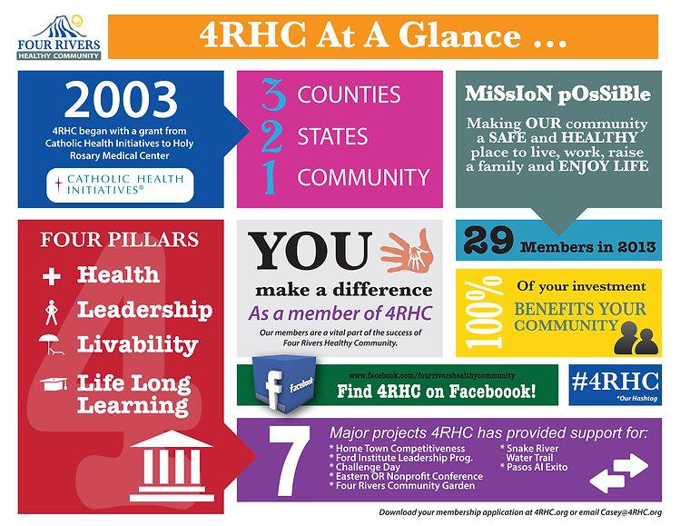4RHC Inforgraph