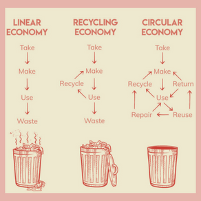 What is a circular supply chain?