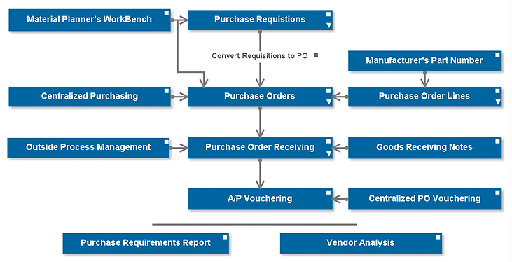 Sourcing and Procurement- easily coordinate material purchases, simplify record keeping