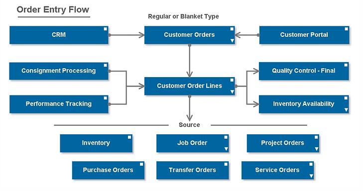 Sales Order Management- access complete sales order information instantly