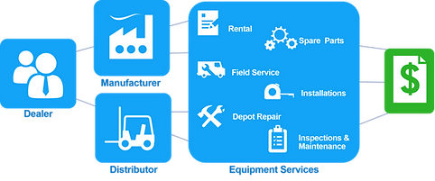 Service Management- service-focused software for dealers, distributors, and manufacturers