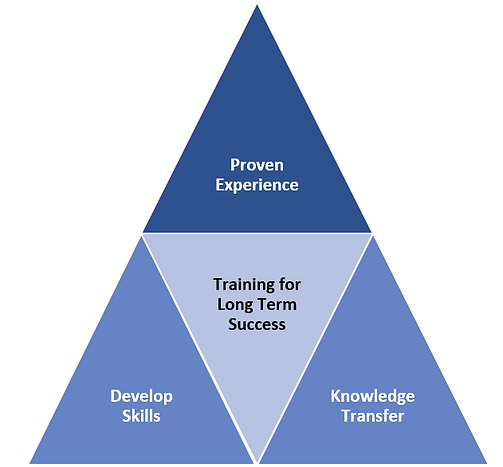 Areas of ERP project implementation education & traning