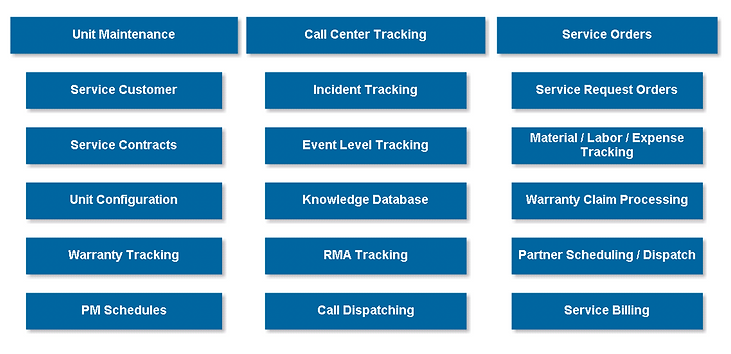 Service Lifecycle Management-streamlined services process for scheduling and dispatching technicians