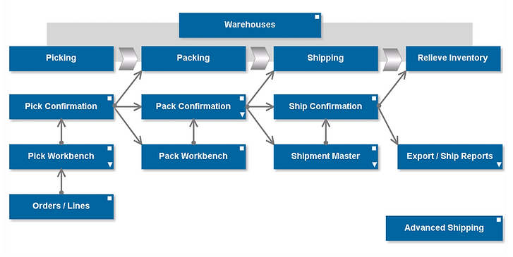 Shorten delivery times, increase shipment visibility with warehouse and freight management