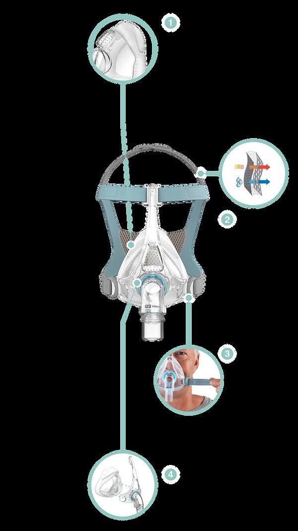 【SleepKinwood 健和醫療 - 睡眠窒息症產品】紐西蘭 Fisher & Paykel (F&P) Vitera 呼吸機口鼻全面罩 CPAP Full Face Mask - 四大設計特色: 可自由轉換睡姿、清爽舒適、設計貼心、專利藍圈識別系統