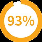 【SleepKinwood 健和醫療 - 胃酸倒流產品】MedCline 胃食道反流治療組合 - 93%測試用家表示火燒心的現象有所減少