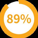 【SleepKinwood 健和醫療 - 胃酸倒流產品】MedCline 胃食道反流治療組合 - 89%測試用家表示反胃及作嘔的情況有所減少
