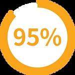 【SleepKinwood 健和醫療 - 胃酸倒流產品】MedCline 胃食道反流治療組合 - 95%測試用家表示整體睡眠質素有所改善