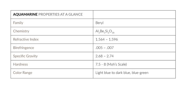 AQUAMARINE-Properties-Chart_Final.png