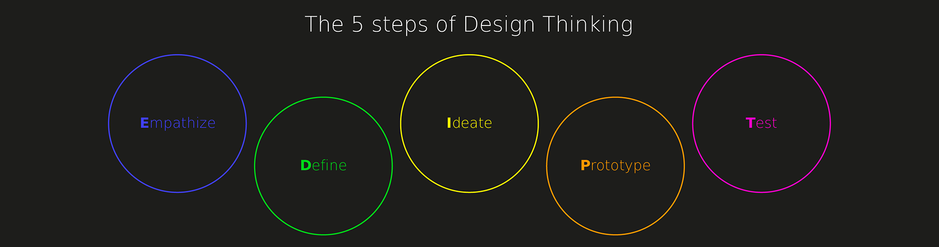 Design thinking process2