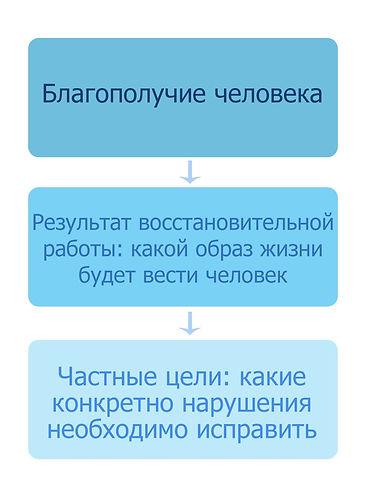 Цели коррекционной работы при афазии.jpg