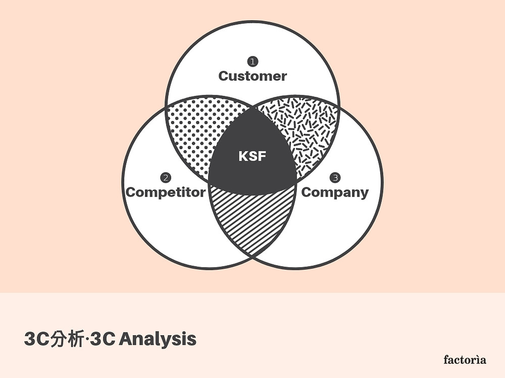 3C分析,サンシー,顧客,市場,競合,自社,分析,フレームワーク,事業計画書