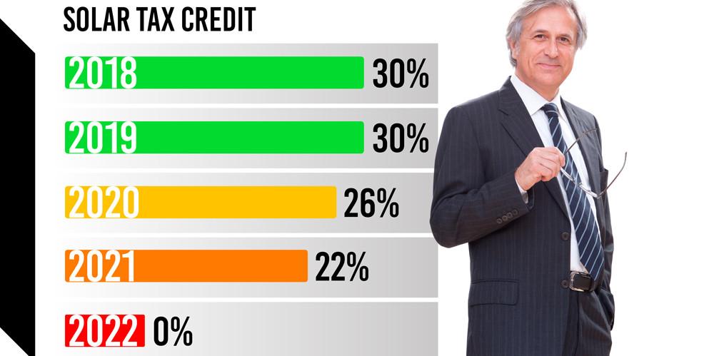 Solar Tax Credit Expires in 2022