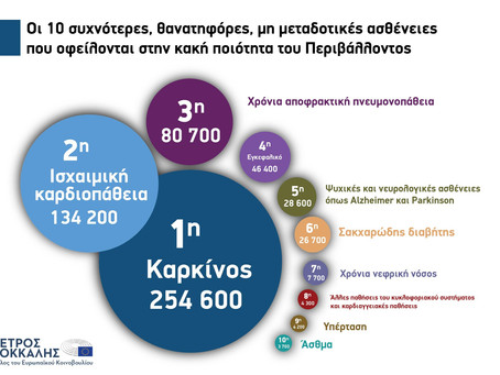 EU Action Plan: 'Towards Zero Pollution for Air, Water and Soil
