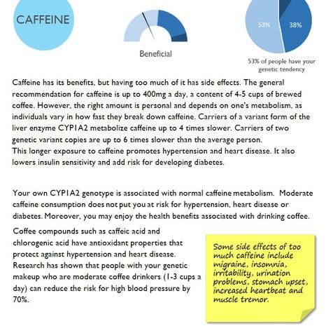 Caffeine- Nutrigenetic analysis