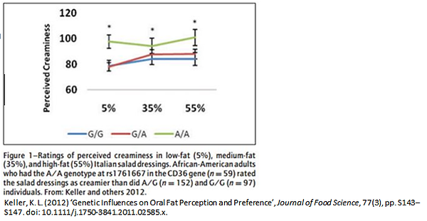 CD36 gene variants effect on liking fat, craving, high fat diet. Fat taste, desensitization, resensitization, low threshold. DNA diet