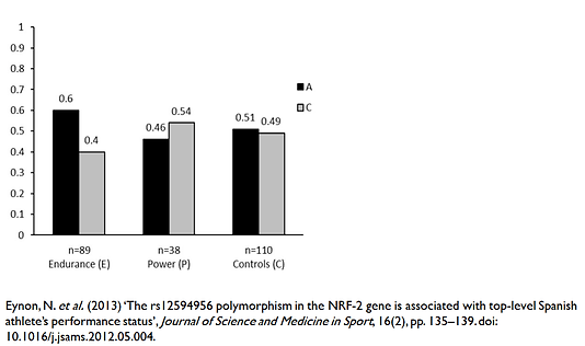 NRF2 GABPB1 genetic variant analysis for VO2max and respiratory capcity. A allele enrich,ent among endurance athletes