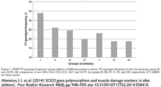 SOD2 gene polymorphism and muscle amage amng athletes. Oxidative damageand antioxidant capacities, tissue damage, inflammation. Recovery from intense anaerobic effort.