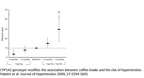 Caffeine metabolism break down by CYP1A2 genetic variants. Carriers at risk by coffee consumption.