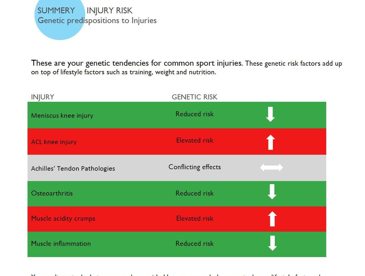 Sport injury risk summery table