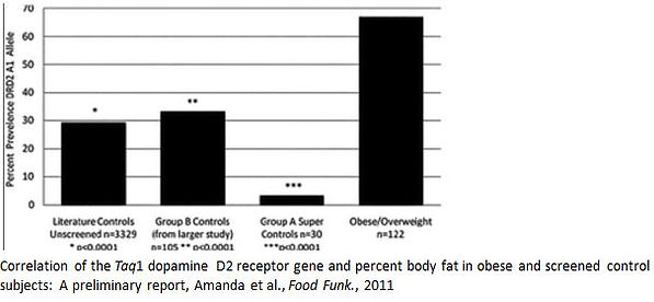 DRD2 ANKK1, dopamin receptor gene variants effect on food addiction, craving, junk food. DNA diet