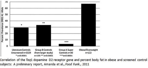 DRD2 ANKK1, dopamin receptor gene variants effect on food addiction, craving, junk food. DNA diet