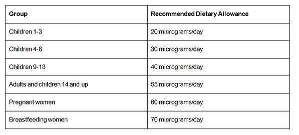 selenium RDA table.png