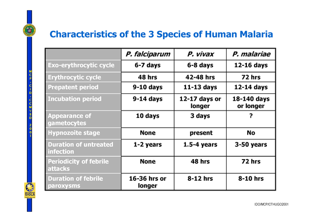 lifecycle_of_malaria_2006_compatibility_mode_5
