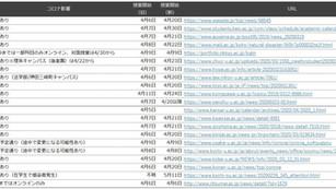 【コロナ影響】 関東関西主要大学 授業開始日程変更 まとめ