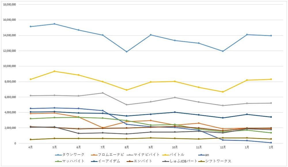 2019年度 2020年 求人媒体 アクセス数 ランキング 比較 推移