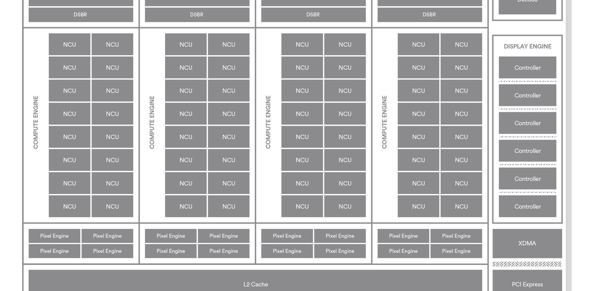 Vega 64's architectural block diagram