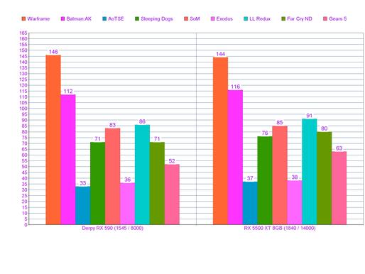 Sash's GPU showdown: RX 5500 XT (8GB) vs RX 590 (derpy).