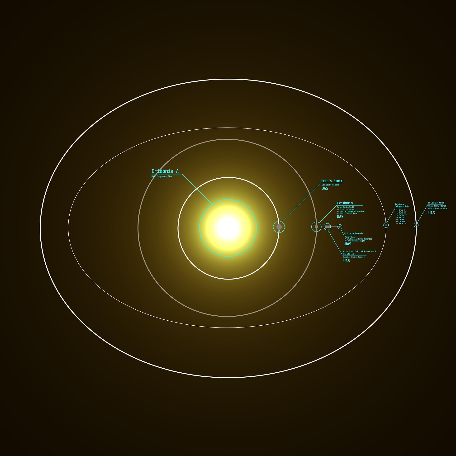 (Aquarius - Core) Eridonia System
