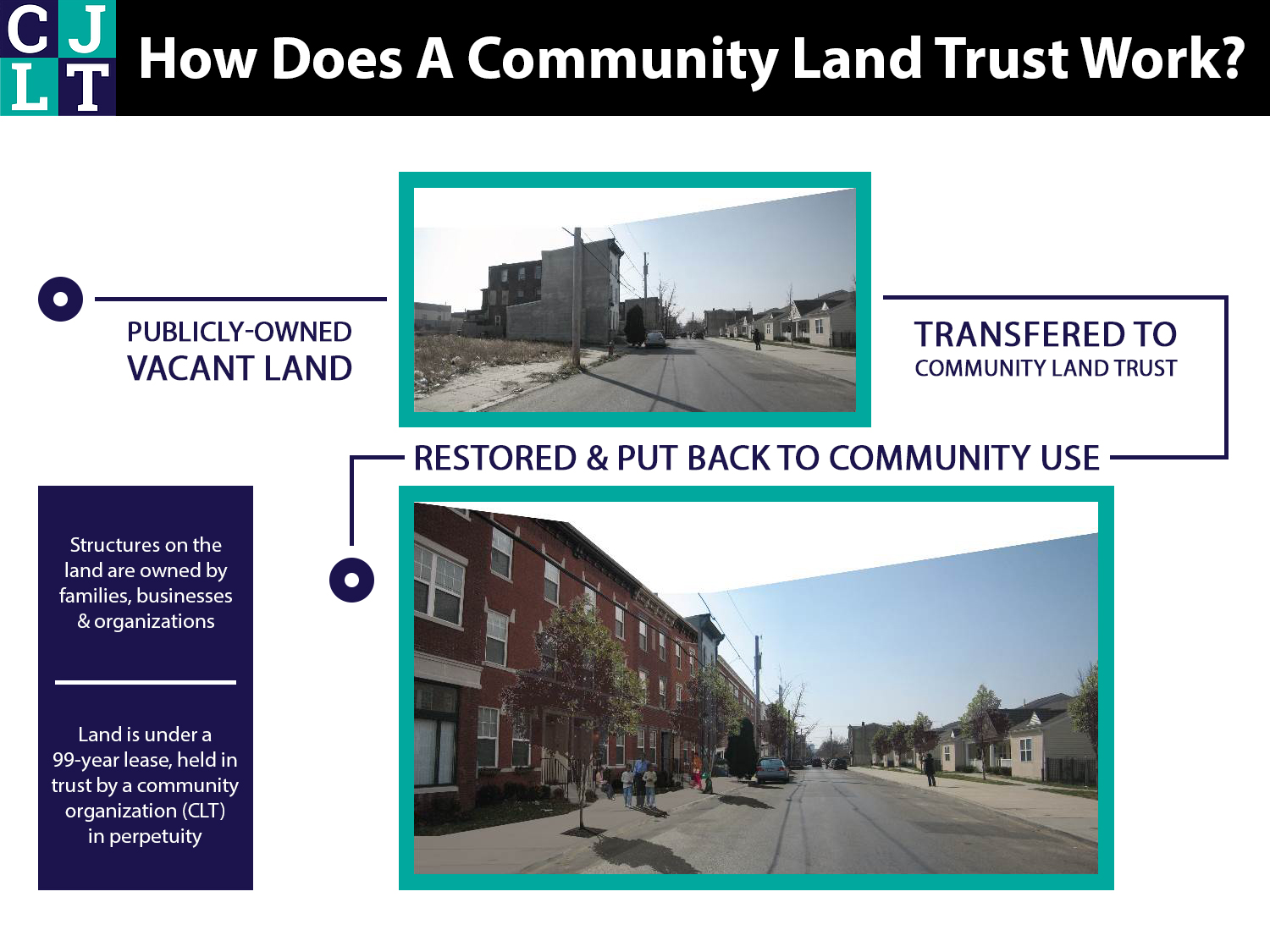 Community Land Trust Explained