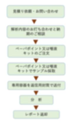 coma_pro_flow2.png